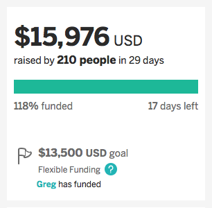 Almost at $16,000!
